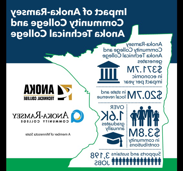 Economic_Impact_of_Anoka_Tech_Anoka-Ramsey